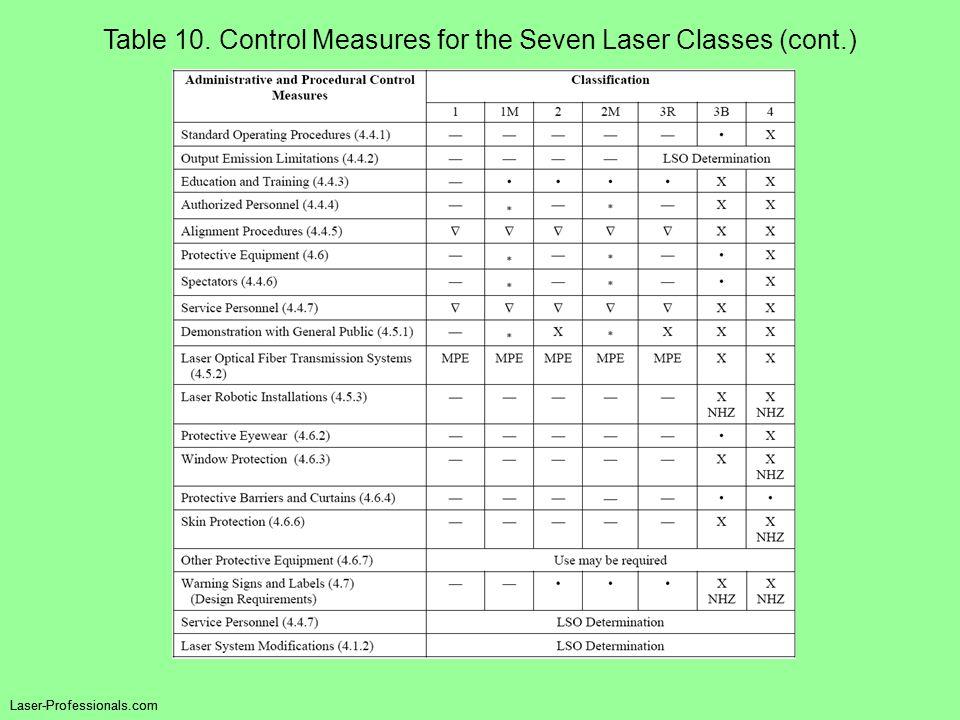 Table 10. Control Measures for the Seven Laser Classes (cont.) Laser-Professionals.com
