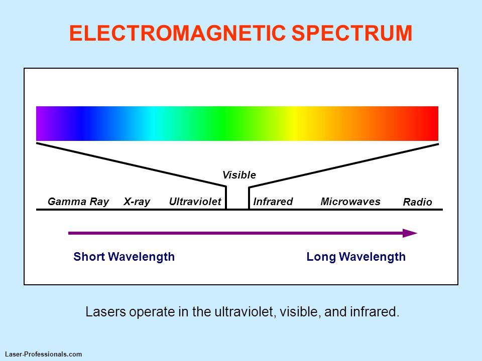 Radio Long WavelengthShort Wavelength Gamma RayX-rayUltravioletInfraredMicrowaves Visible ELECTROMAGNETIC SPECTRUM Lasers operate in the ultraviolet,