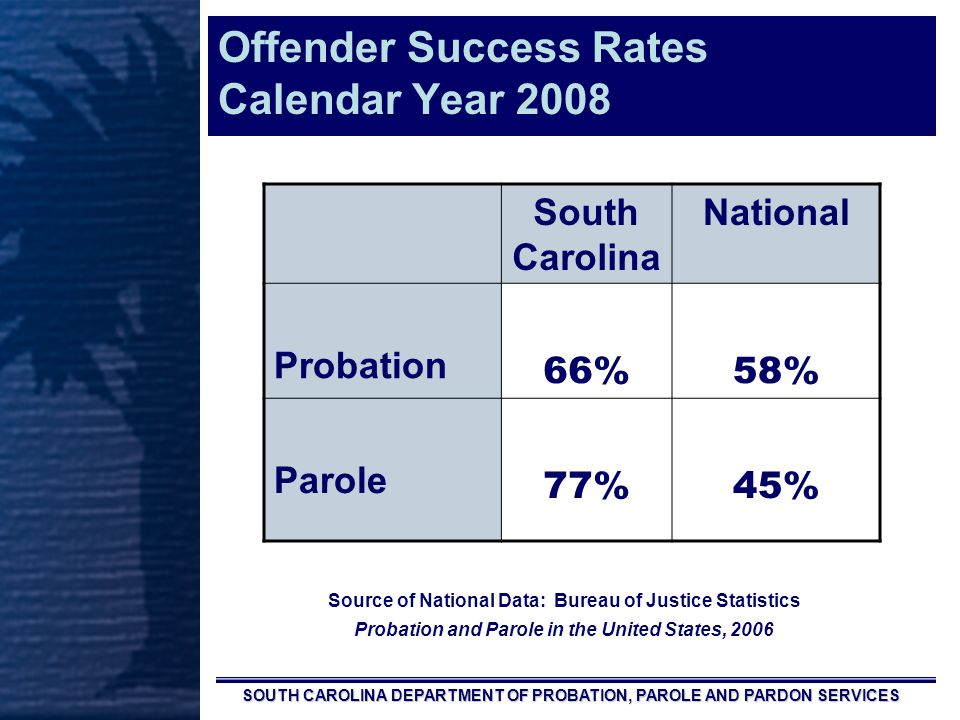 SOUTH CAROLINA DEPARTMENT OF PROBATION, PAROLE AND PARDON SERVICES South Carolina National Probation 66%58% Parole 77%45% Source of National Data: Bureau of Justice Statistics Probation and Parole in the United States, 2006 Offender Success Rates Calendar Year 2008