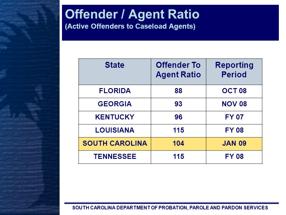 SOUTH CAROLINA DEPARTMENT OF PROBATION, PAROLE AND PARDON SERVICES Offender / Agent Ratio (Active Offenders to Caseload Agents) StateOffender To Agent Ratio Reporting Period FLORIDA88OCT 08 GEORGIA93NOV 08 KENTUCKY96FY 07 LOUISIANA115FY 08 SOUTH CAROLINA104JAN 09 TENNESSEE115FY 08