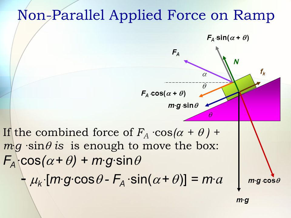 Non-Parallel Applied Force on Ramp m · g m · g · cos  m · g · sin  fkfk N  F A  F A · cos(  +  ) F A · sin(  +  )  If the combined force of F