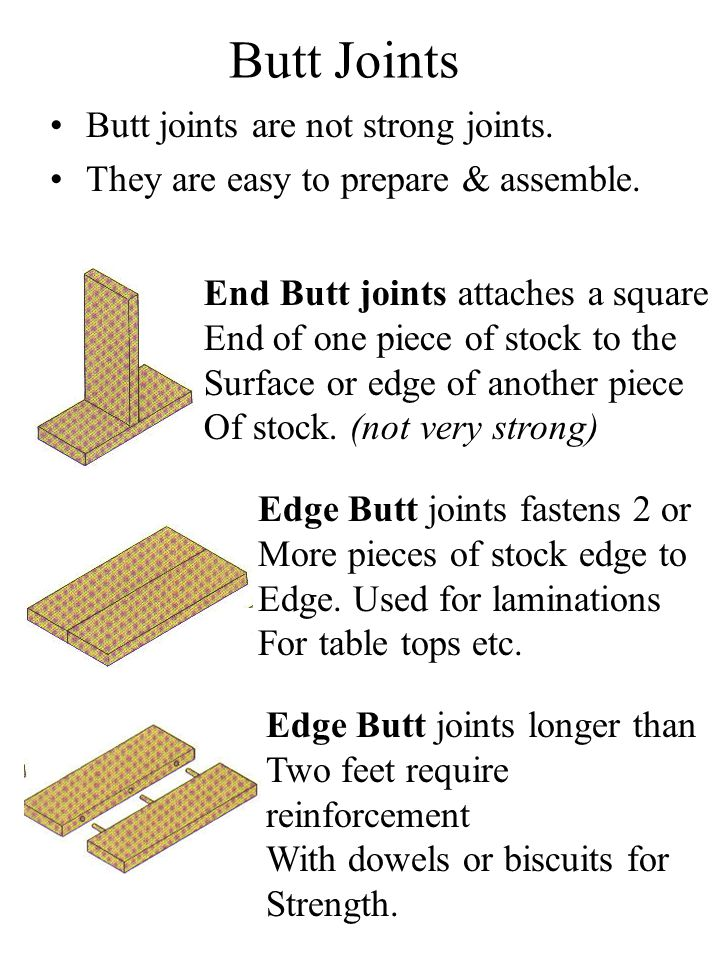 Miter Joints are used to Make corners for frames or installing moldings.