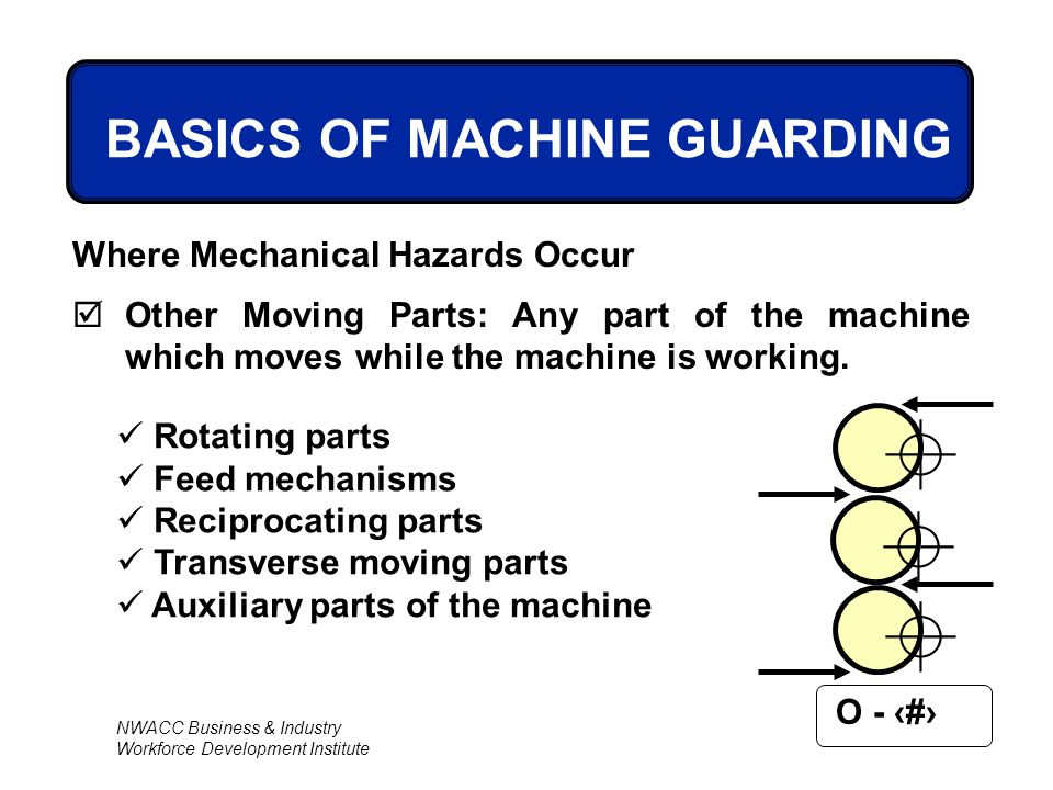 NWACC Business & Industry Workforce Development Institute O - 10 BASICS OF MACHINE GUARDING Where Mechanical Hazards Occur  Other Moving Parts: Any p