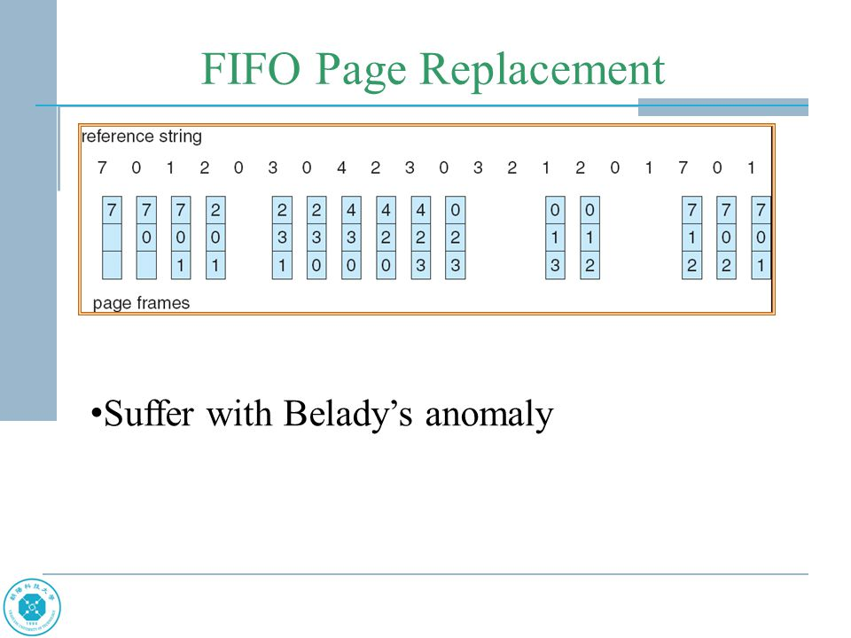 FIFO Page Replacement Suffer with Belady's anomaly