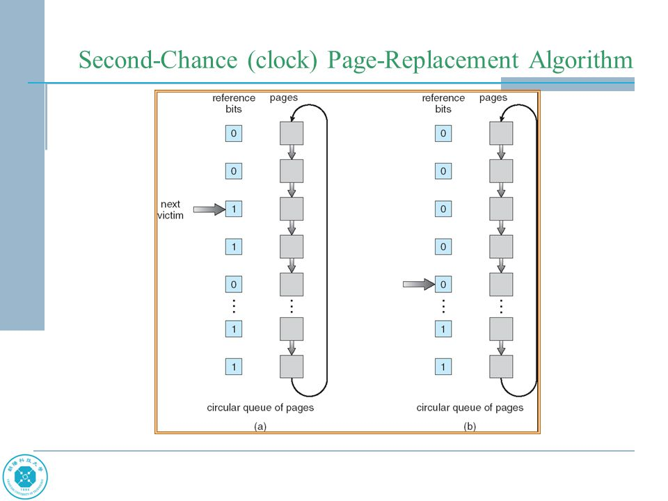 Second-Chance (clock) Page-Replacement Algorithm