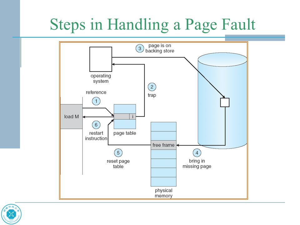 Performance of Demand Paging Page Fault Rate 0  p  1.0 –if p = 0 no page faults –if p = 1, every reference is a fault Effective Access Time (EAT) EAT = (1 – p) x memory access + p (page fault overhead + [swap page out ] + swap page in + restart overhead)