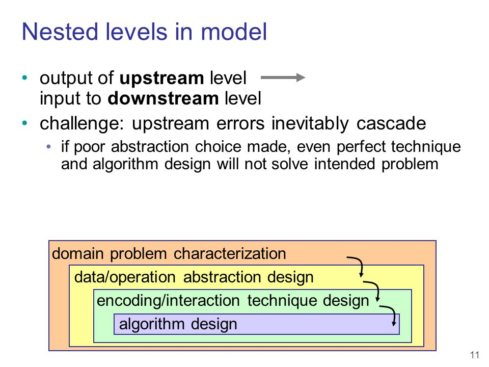 11 Nested levels in model domain problem characterization data/operation abstraction design encoding/interaction technique design algorithm design output of upstream level input to downstream level challenge: upstream errors inevitably cascade if poor abstraction choice made, even perfect technique and algorithm design will not solve intended problem