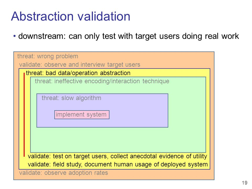 19 Abstraction validation threat: wrong problem validate: observe and interview target users threat: bad data/operation abstraction threat: ineffective encoding/interaction technique threat: slow algorithm implement system validate: test on target users, collect anecdotal evidence of utility validate: field study, document human usage of deployed system validate: observe adoption rates downstream: can only test with target users doing real work