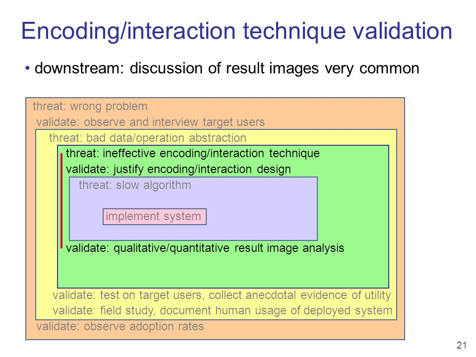 21 Encoding/interaction technique validation threat: wrong problem validate: observe and interview target users threat: bad data/operation abstraction threat: ineffective encoding/interaction technique validate: justify encoding/interaction design threat: slow algorithm implement system validate: qualitative/quantitative result image analysis validate: test on target users, collect anecdotal evidence of utility validate: field study, document human usage of deployed system validate: observe adoption rates downstream: discussion of result images very common