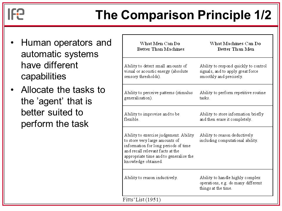 The Comparison Principle 1/2 Human operators and automatic systems have different capabilities Allocate the tasks to the 'agent' that is better suited to perform the task Fitts' List (1951)