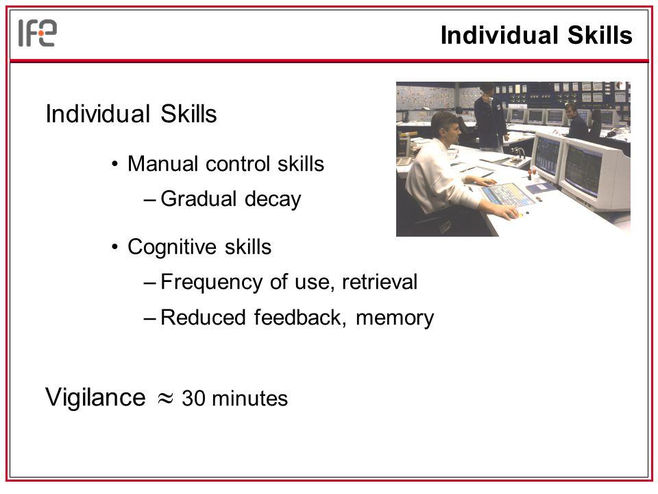 Individual Skills Manual control skills –Gradual decay Cognitive skills –Frequency of use, retrieval –Reduced feedback, memory Vigilance  30 minutes