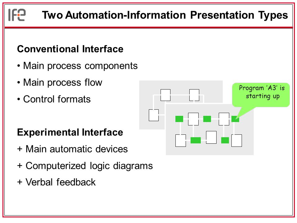 Conventional Interface Main process components Main process flow Control formats Experimental Interface + Main automatic devices + Computerized logic diagrams + Verbal feedback Two Automation-Information Presentation Types Program 'A3' is starting up