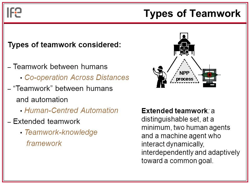 Types of Teamwork Types of teamwork considered: – Teamwork between humans Co-operation Across Distances – Teamwork between humans and automation Human-Centred Automation – Extended teamwork Teamwork-knowledge framework Extended teamwork: a distinguishable set, at a minimum, two human agents and a machine agent who interact dynamically, interdependently and adaptively toward a common goal.