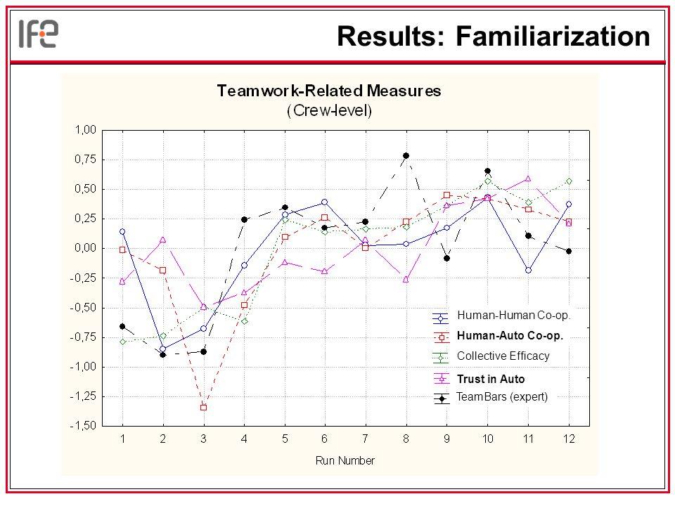 Results: Familiarization Human-Auto Co-op.