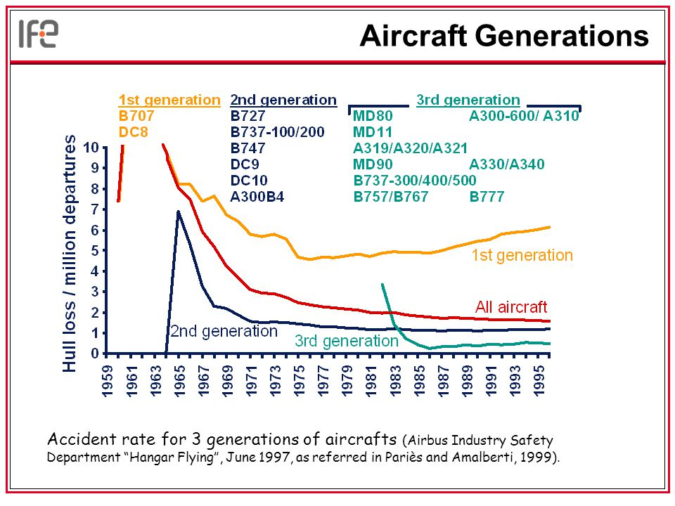 Aircraft Generations Accident rate for 3 generations of aircrafts (Airbus Industry Safety Department Hangar Flying , June 1997, as referred in Pariès and Amalberti, 1999).