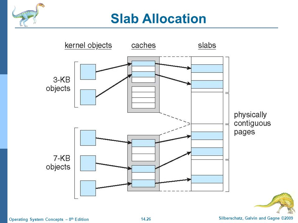 14.26 Silberschatz, Galvin and Gagne ©2009 Operating System Concepts – 8 th Edition Slab Allocation
