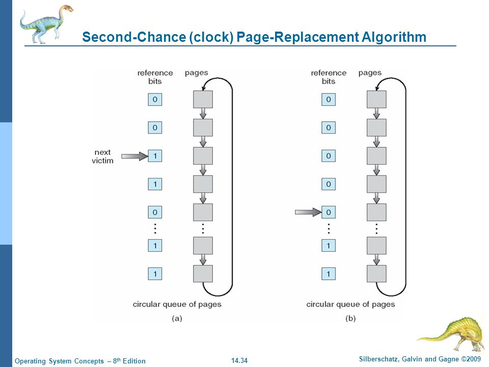 14.34 Silberschatz, Galvin and Gagne ©2009 Operating System Concepts – 8 th Edition Second-Chance (clock) Page-Replacement Algorithm