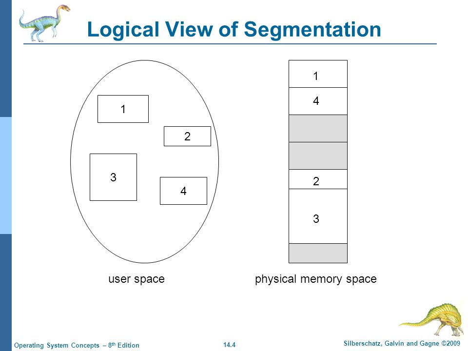 14.4 Silberschatz, Galvin and Gagne ©2009 Operating System Concepts – 8 th Edition Logical View of Segmentation 1 3 2 4 1 4 2 3 user spacephysical memory space