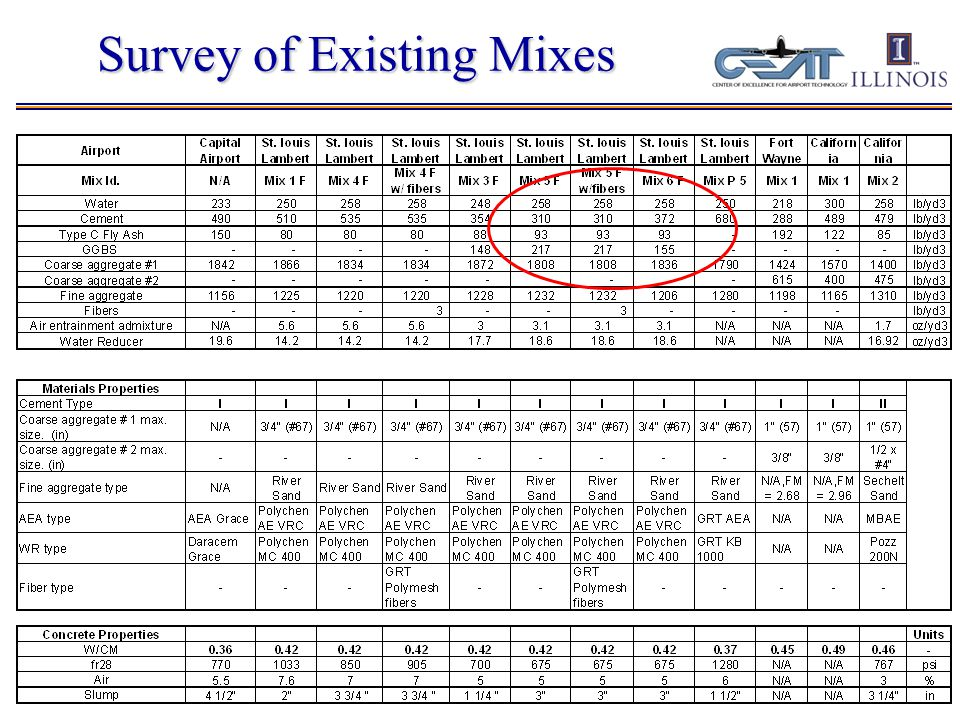 PCC Mix Evaluation – Phase II Testing Fresh concrete properties Slump, Air Content, Unit Weight Mechanical Testing  Compressive strength (f c ) at 7 and 28 days  Modulus of Elasticity (E) at 7 and 28 days  Split tensile strength (f sp ) at 7 and 28 days  Modulus of Rupture (MOR) at 7 and 28 days Volume Stability Testing  Drying and Autogenous Shrinkage trends for 28+ days Fracture tests  Early-ages (<48 hrs)  Mature age (28 days)