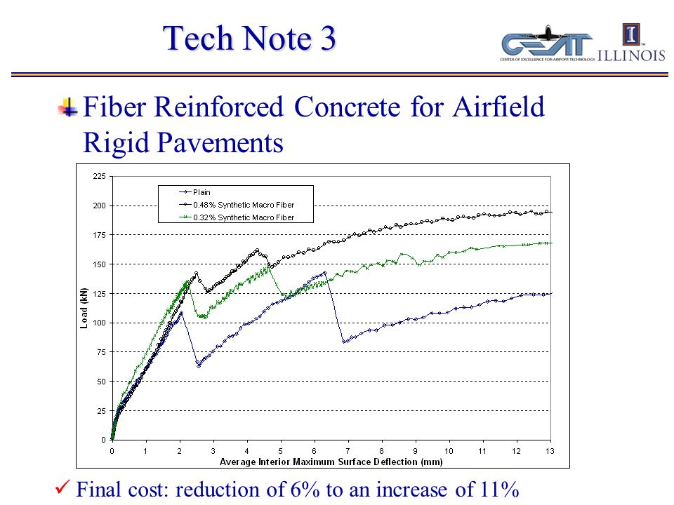 Functionally Layered Concrete Pavement Synthetic Fibers in WST Specimen