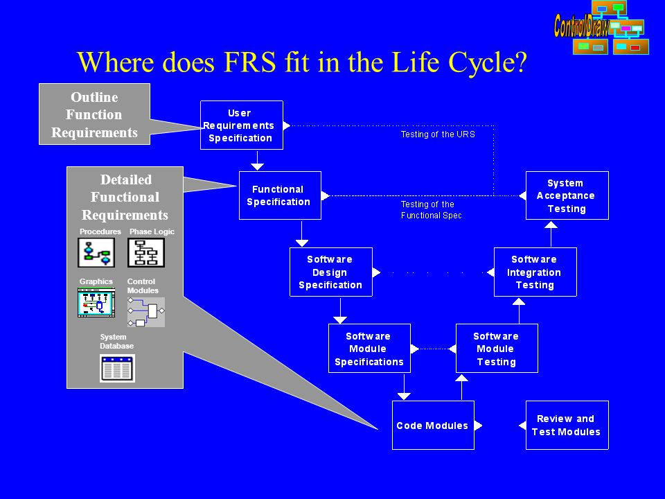 Where does FRS fit in the Life Cycle? Outline Function Requirements Detailed Functional Requirements Control Modules Phase LogicProcedures Graphics Sy