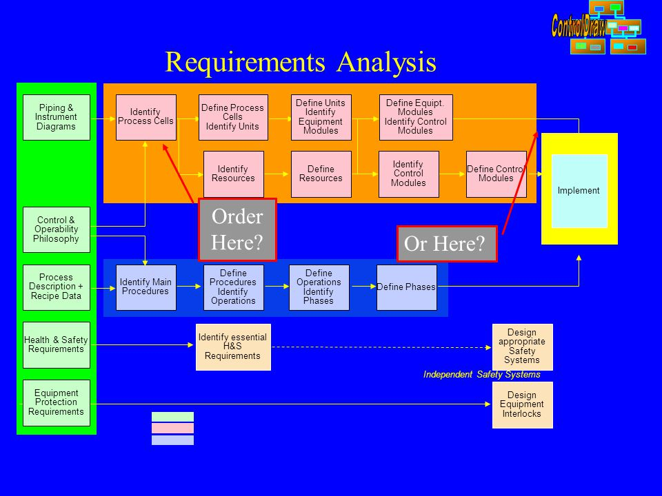 Requirements Analysis Identify Main Procedures Define Procedures Identify Operations Define Operations Identify Phases Define Phases Identify essential H&S Requirements Design appropriate Safety Systems Design Equipment Interlocks Implement Independent Safety Systems Piping & Instrument Diagrams Control & Operability Philosophy Process Description + Recipe Data Health & Safety Requirements Equipment Protection Requirements Identify Process Cells Define Process Cells Identify Units Define Units Identify Equipment Modules Define Equipt.