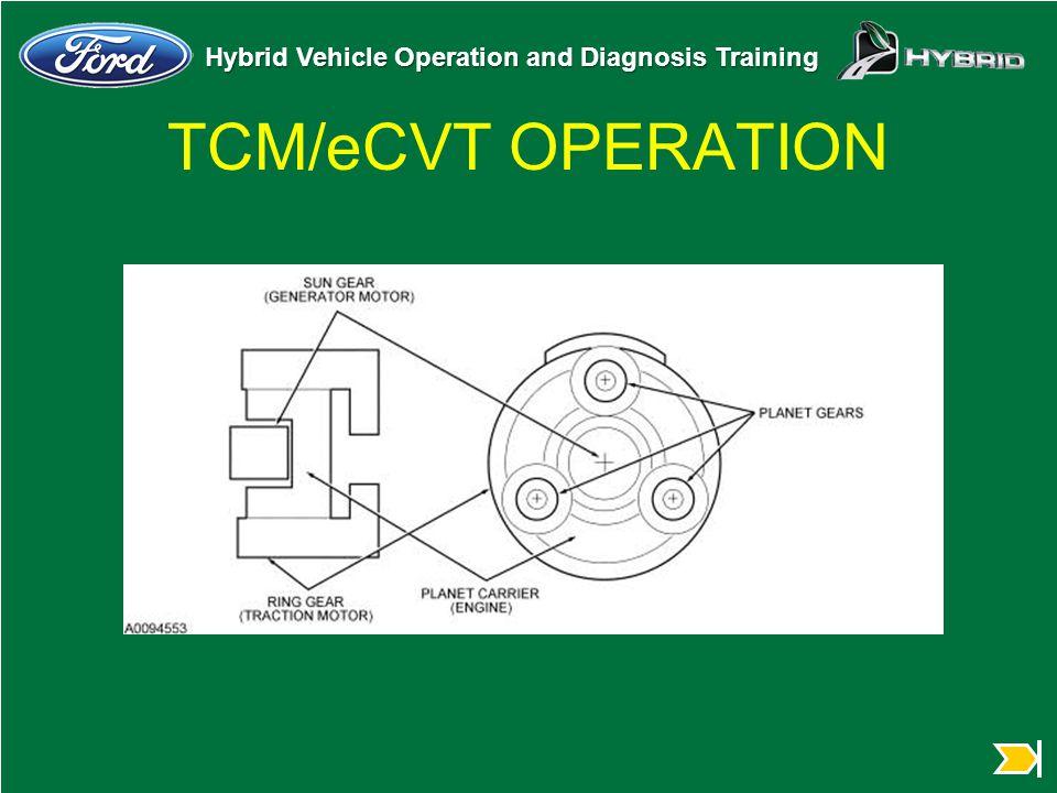 Hybrid Vehicle Operation and Diagnosis Training TCM/eCVT OPERATION
