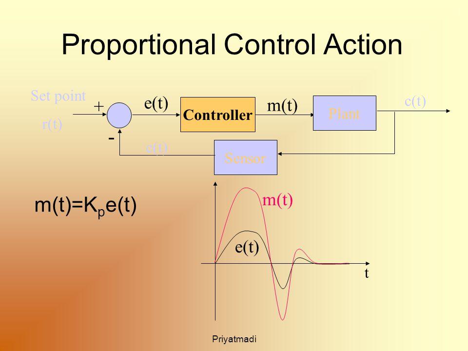 Priyatmadi Proportional Control Action m(t)=K p e(t) Plant Controller Sensor + - Set point r(t) m(t) e(t) c(t) e(t) m(t) t