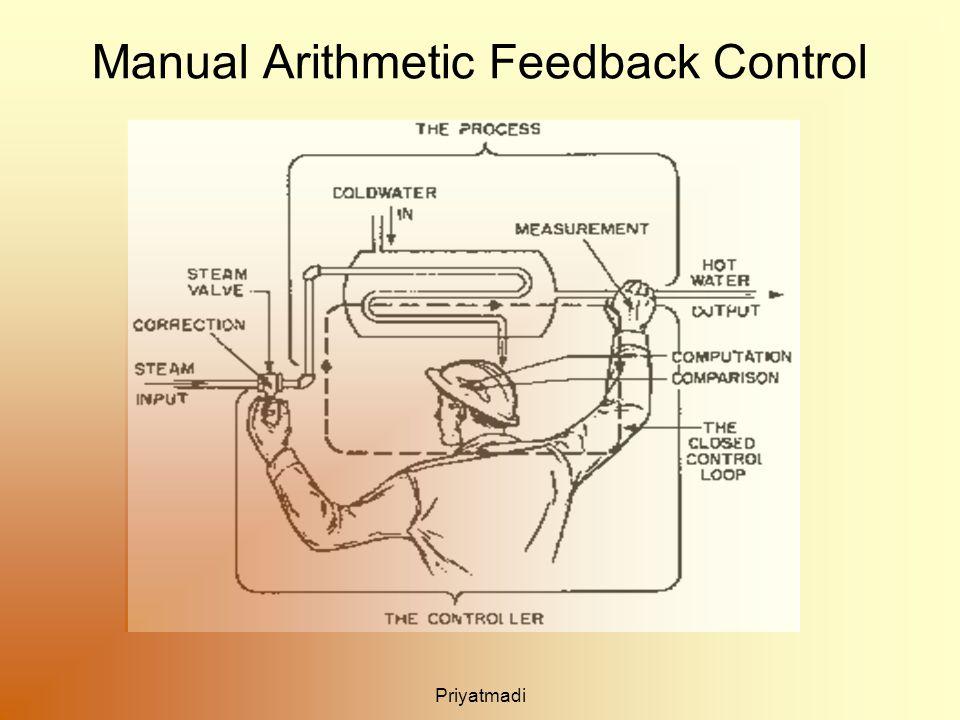 Priyatmadi Manual Arithmetic Feedback Control