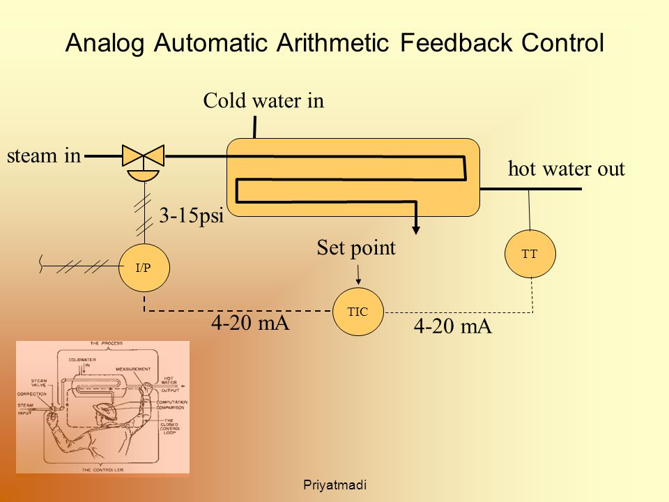 Priyatmadi Analog Automatic Arithmetic Feedback Control TT TIC I/P 4-20 mA 3-15psi Set point Cold water in hot water out steam in