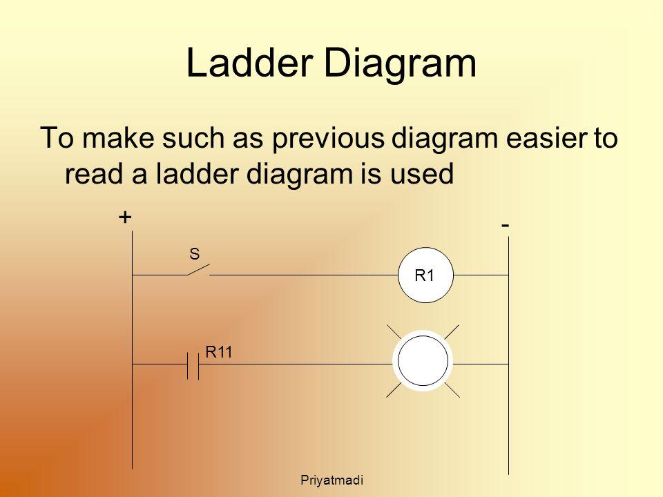Priyatmadi Ladder Diagram To make such as previous diagram easier to read a ladder diagram is used R1 + - R11 S