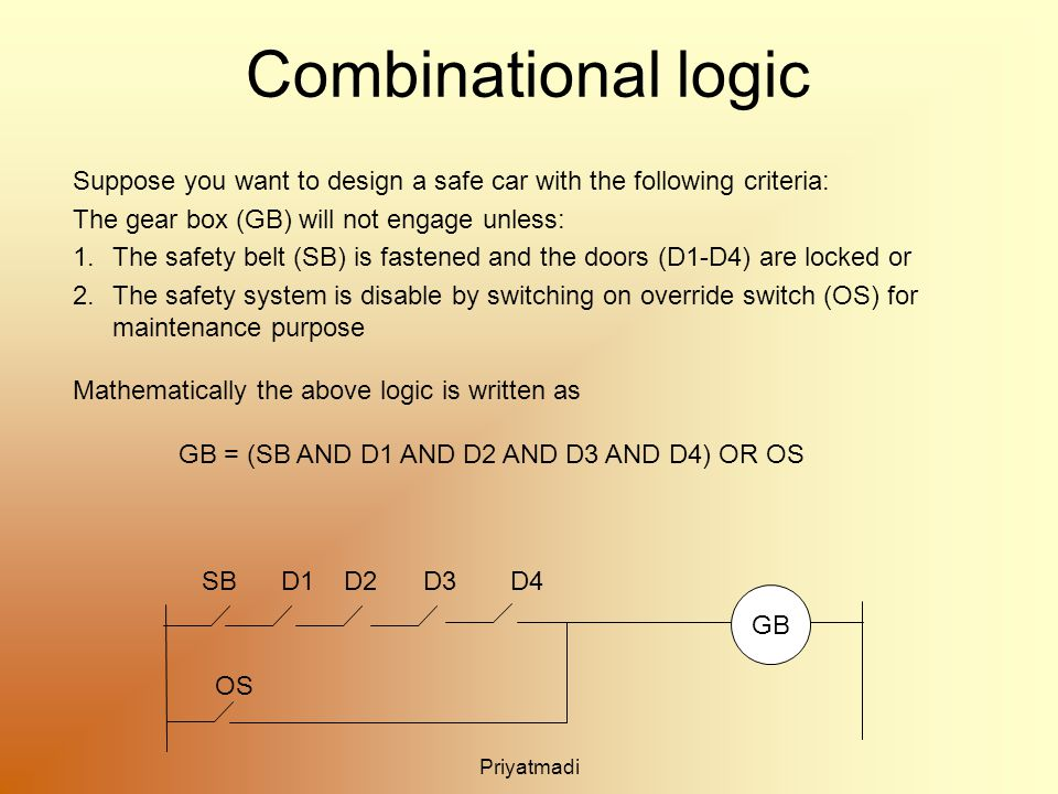 Priyatmadi Combinational logic Suppose you want to design a safe car with the following criteria: The gear box (GB) will not engage unless: 1.The safety belt (SB) is fastened and the doors (D1-D4) are locked or 2.The safety system is disable by switching on override switch (OS) for maintenance purpose Mathematically the above logic is written as GB = (SB AND D1 AND D2 AND D3 AND D4) OR OS SBD1 GB D2 D3D4 OS
