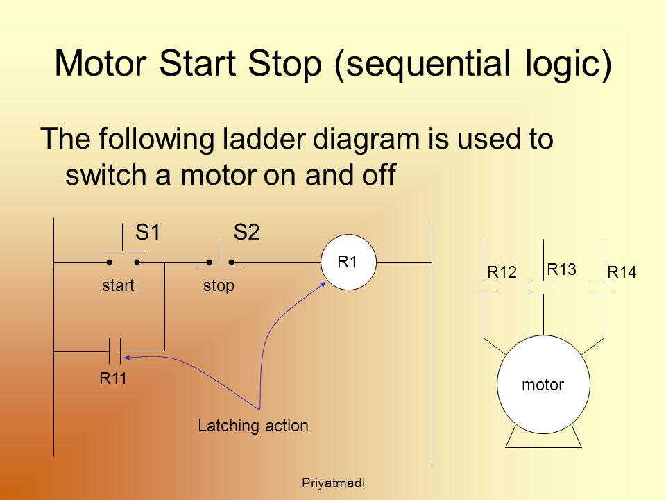 Priyatmadi Motor Start Stop (sequential logic) The following ladder diagram is used to switch a motor on and off R1 motor R11 R12 R13 R14 S1 S2 startstop Latching action
