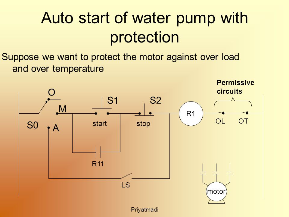 Priyatmadi Auto start of water pump with protection Suppose we want to protect the motor against over load and over temperature R11 S1 S2 startstop O M A LS OLOT R1 motor S0 Permissive circuits