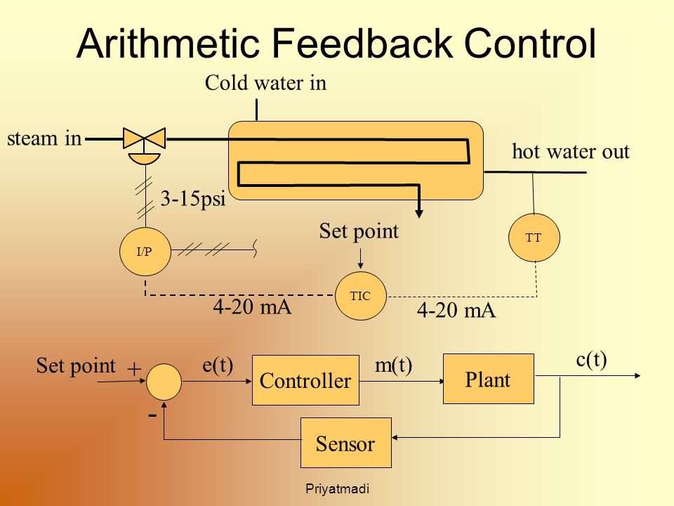 Priyatmadi Arithmetic Feedback Control TT TIC I/P 4-20 mA 3-15psi Set point Cold water in hot water out steam in Plant Controller Sensor + - Set point e(t)m(t) c(t)