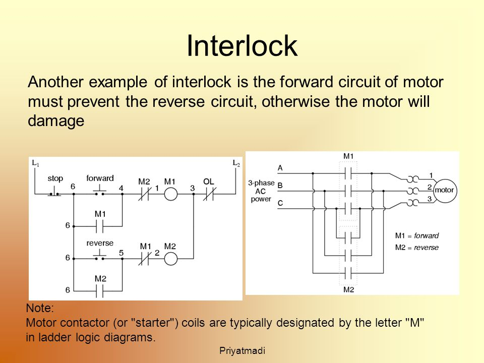Priyatmadi Interlock Another example of interlock is the forward circuit of motor must prevent the reverse circuit, otherwise the motor will damage Note: Motor contactor (or starter ) coils are typically designated by the letter M in ladder logic diagrams.
