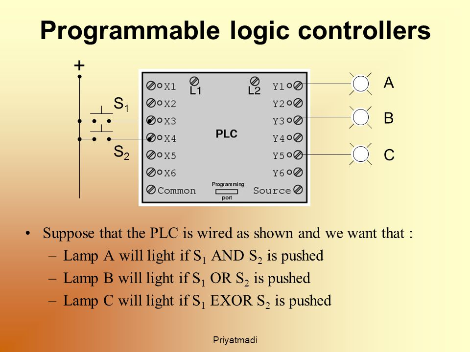 Priyatmadi Programmable logic controllers Suppose that the PLC is wired as shown and we want that : –Lamp A will light if S 1 AND S 2 is pushed –Lamp B will light if S 1 OR S 2 is pushed –Lamp C will light if S 1 EXOR S 2 is pushed + A B C S1S1 S2S2