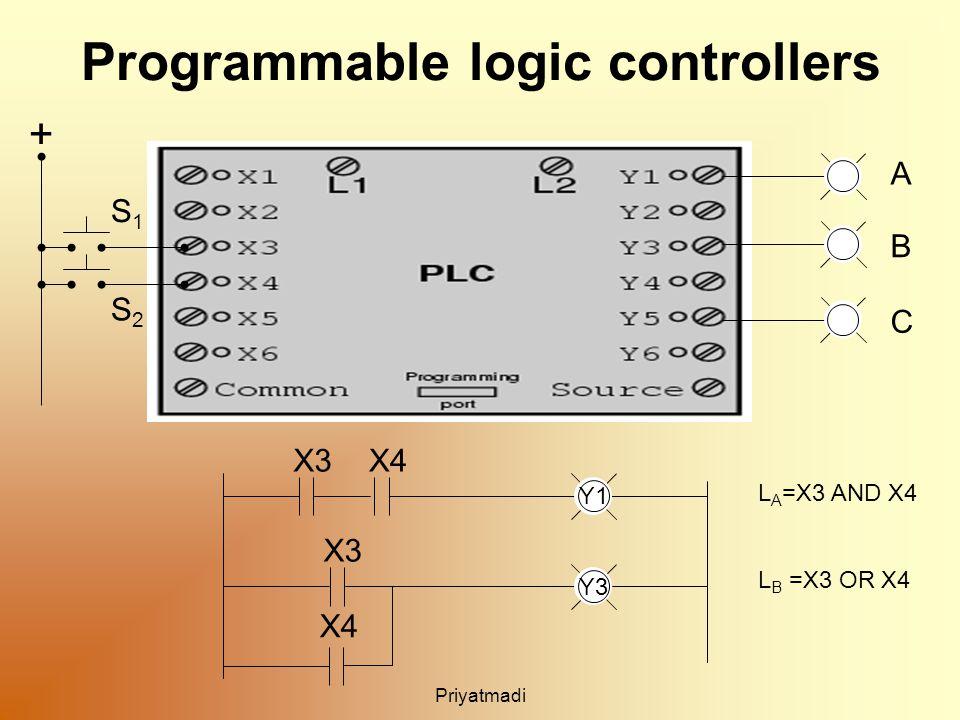 Priyatmadi Programmable logic controllers A B C + S1S1 S2S2 X3X4 Y3 X3 X4 Y1 L A =X3 AND X4 L B =X3 OR X4