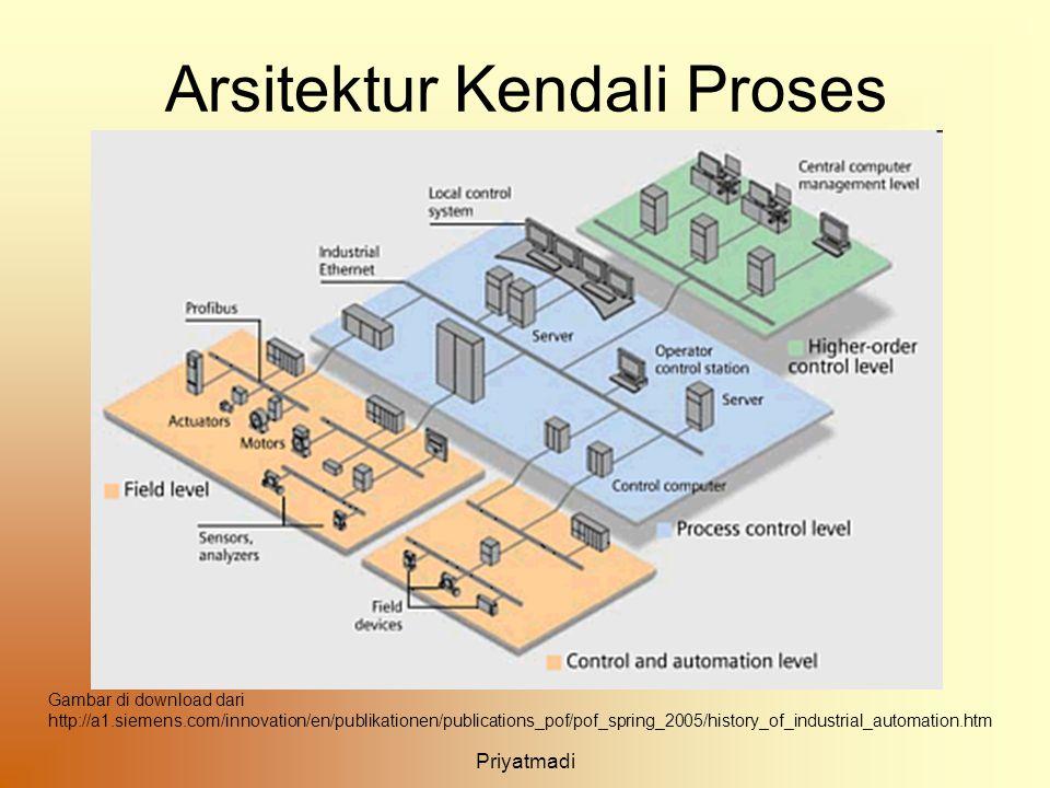 Priyatmadi Arsitektur Kendali Proses Gambar di download dari http://a1.siemens.com/innovation/en/publikationen/publications_pof/pof_spring_2005/histor