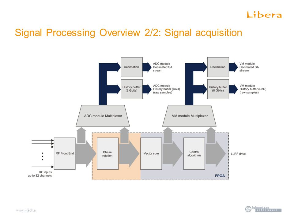 www.i-tech.si Signal Processing Overview 2/2: Signal acquisition
