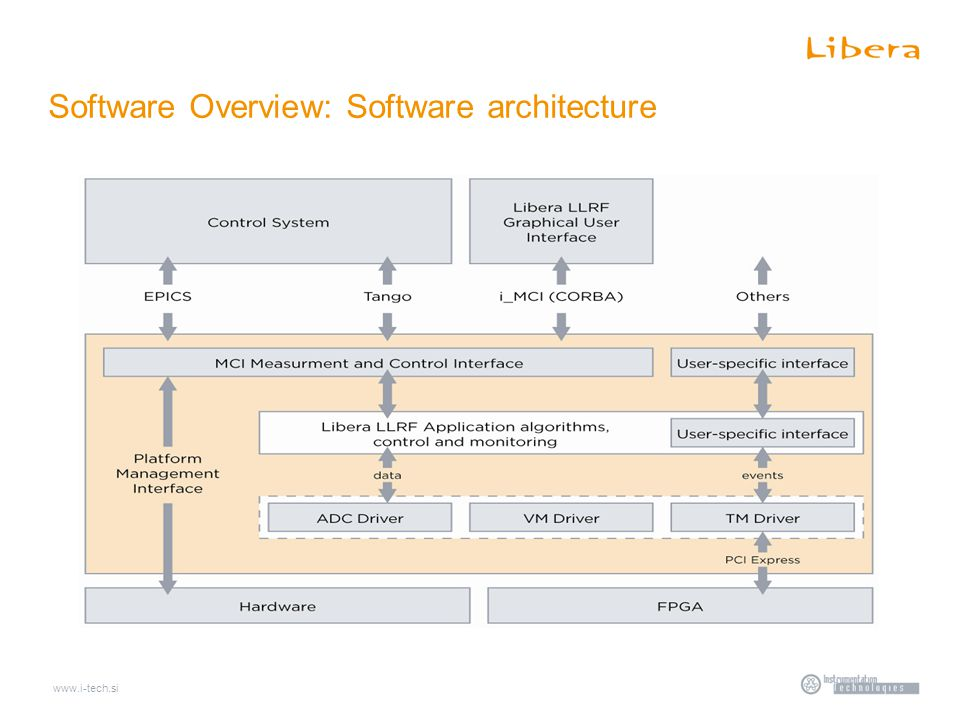 www.i-tech.si Software Overview: Software architecture