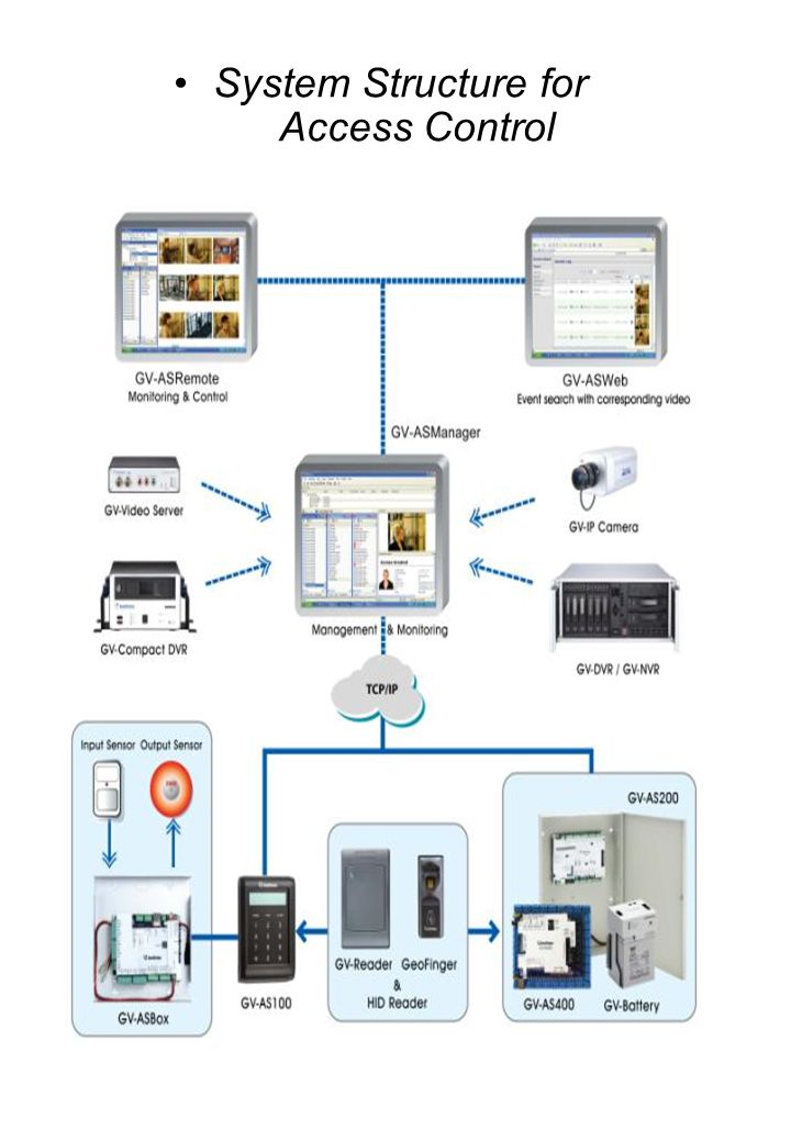 System Structure for Access Control