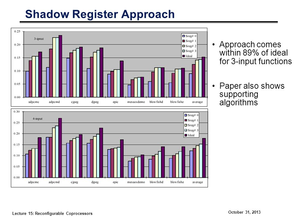 Lecture 15: Reconfigurable Coprocessors October 31, 2013 Shadow Register Approach Approach comes within 89% of ideal for 3-input functions Paper also shows supporting algorithms