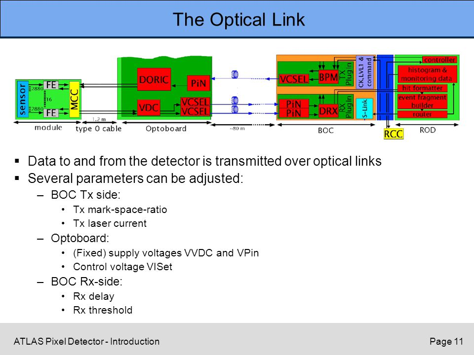 ATLAS Pixel Detector - IntroductionPage 11 The Optical Link  Data to and from the detector is transmitted over optical links  Several parameters can