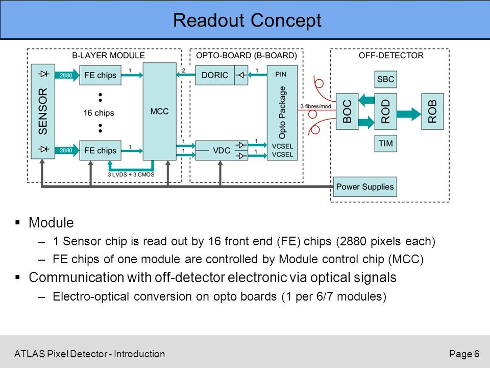 ATLAS Pixel Detector - IntroductionPage 6 Readout Concept  Module –1 Sensor chip is read out by 16 front end (FE) chips (2880 pixels each) –FE chips