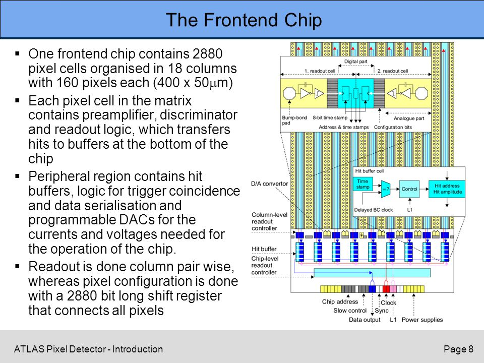ATLAS Pixel Detector - IntroductionPage 8 The Frontend Chip  One frontend chip contains 2880 pixel cells organised in 18 columns with 160 pixels each