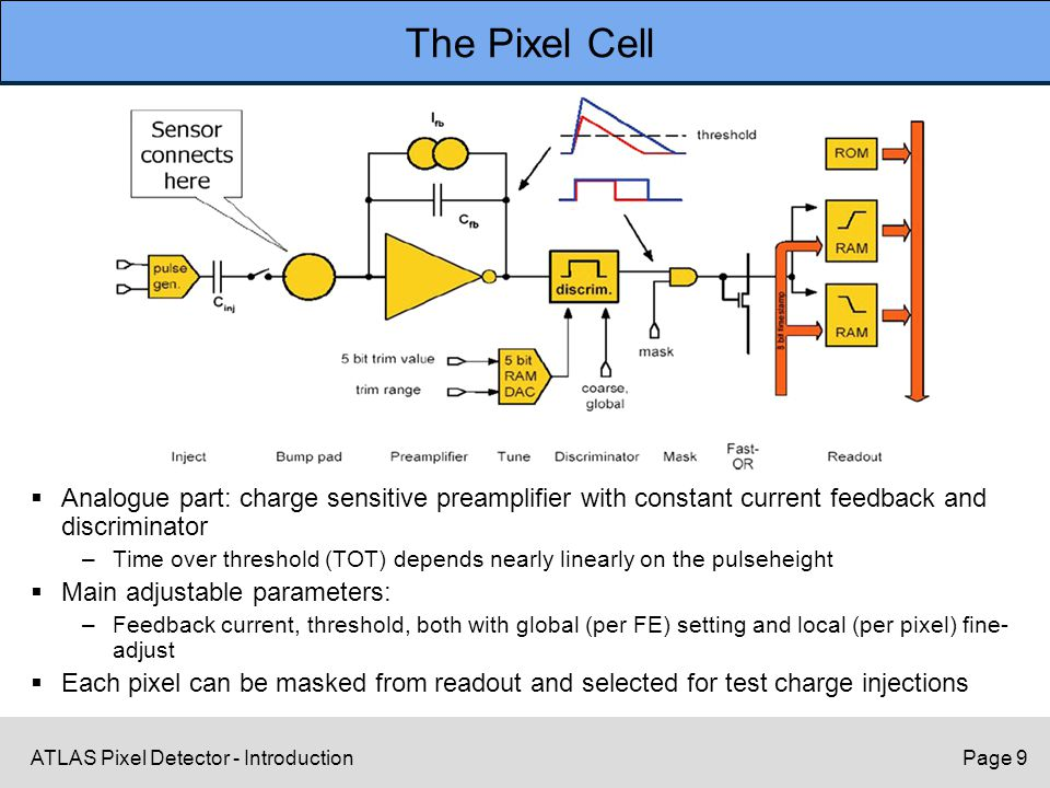 ATLAS Pixel Detector - IntroductionPage 9 The Pixel Cell  Analogue part: charge sensitive preamplifier with constant current feedback and discriminat