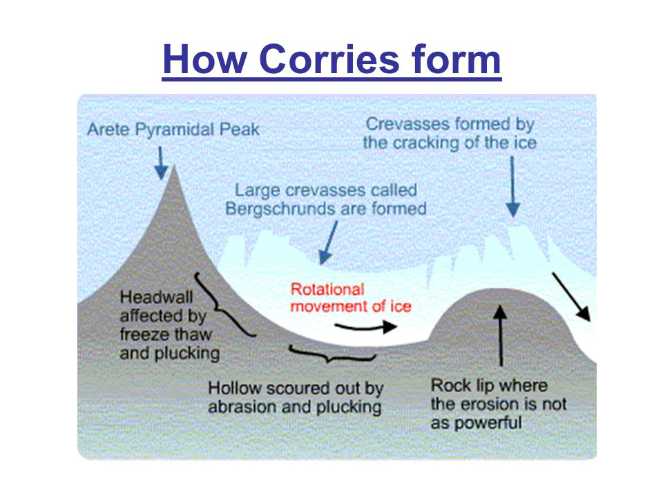 How Corries Form Corries form in hollows where snow can accumulate. The snow compacts into ice. This moves down hill, plucking and abrading the hollow