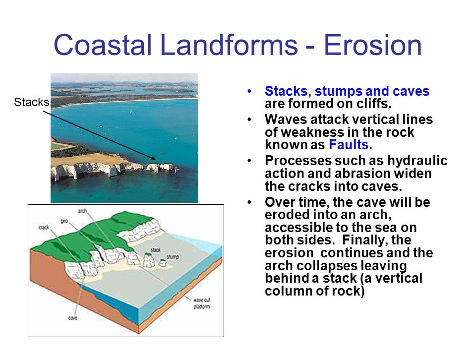 Coastal Landforms - Erosion Cliffs retreat inland as a result of erosion processes. Waves pound the base of cliffs, hydraulic action (the sheer force