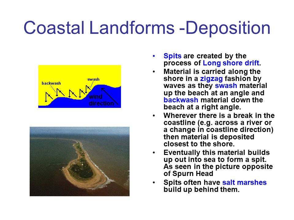 Coastal landforms - Deposition Beaches are formed by wave processes. Gently sloping beaches are formed by strong destructive waves that backwash more